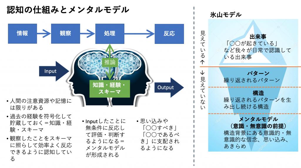 認知の仕組み 知識・経験・スキーマとメンタルモデル